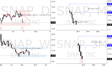 SNAP: SNAP Reacting to WK Supply Zone, Creating New Shorts