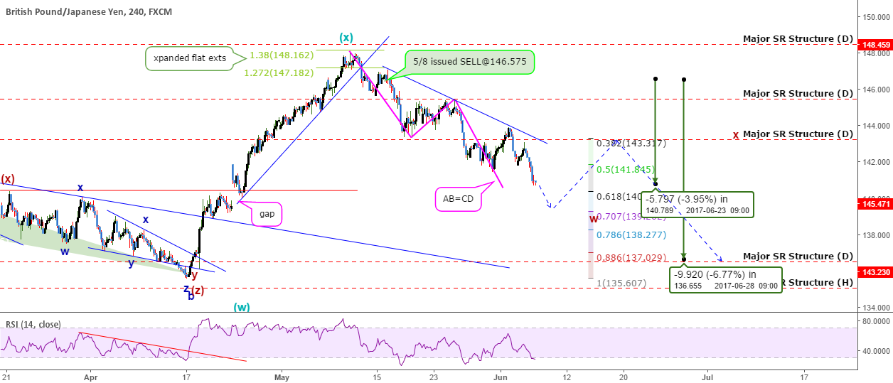 GBPJPY: Wave Analytics Show the BIG Picture! +570 pips