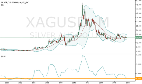 XAGUSD: Locked And Loaded. Ready For Big Action. When will trigger ?