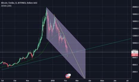 BTCUSD: panic sell
