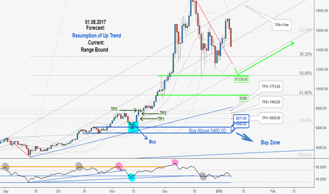 BTCUSD: Excellent Long-Term Hunting Opportunity in BTCUSD, Don't miss it