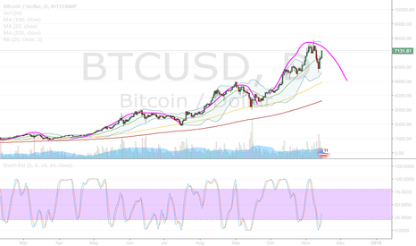 BTCUSD: BTC - Continuation of previous pattern