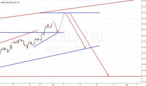 UKOIL: Примерное поведение нефти в перспективе