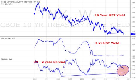 TNX: Yield curve 10 year - 2 year US Tbill