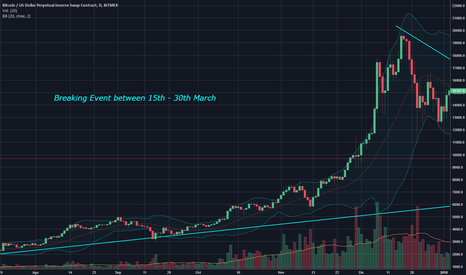 XBTUSD: Bitcoin Booming? March