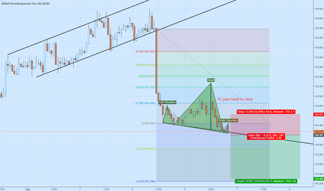 GBPJPY: Head & Shoulders on the GBP/JPY - Short opportunity