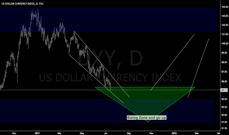 DXY: DXY easy trade (long term)