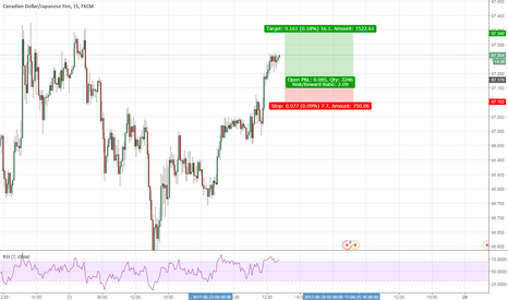 CADJPY: Trade Idea for CADJPY