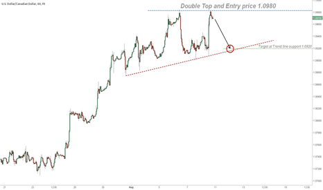 USDCAD: USD/CAD Double Top