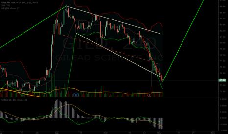 GILD: $GILD potential short term chart path