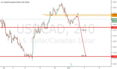 USDCAD: USDCAD Sell Setup Trading Plan