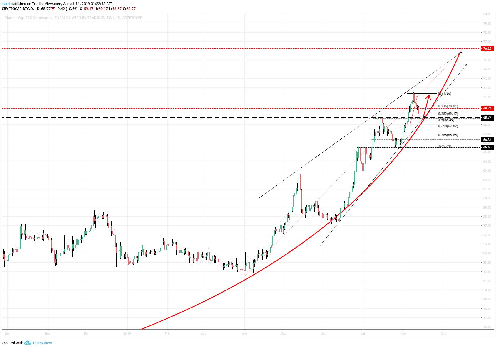 bitcoin graph tradingview è trader bitcoin nulla di buono