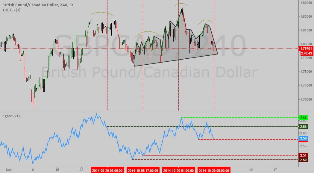 Interesting head and shoulders formation in GBPAUD