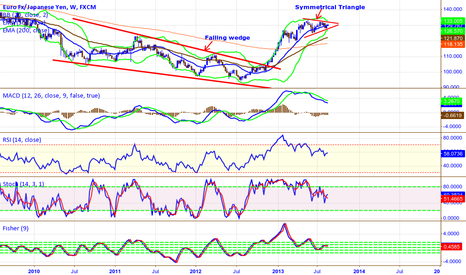 EURJPY: EUR/JPY  1 week TF  Symmetrical Triangle  ...8.34 pip move