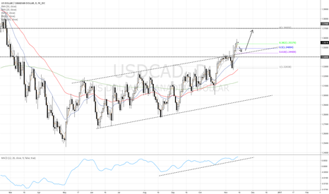 USDCAD: USD/CAD Long after pullback
