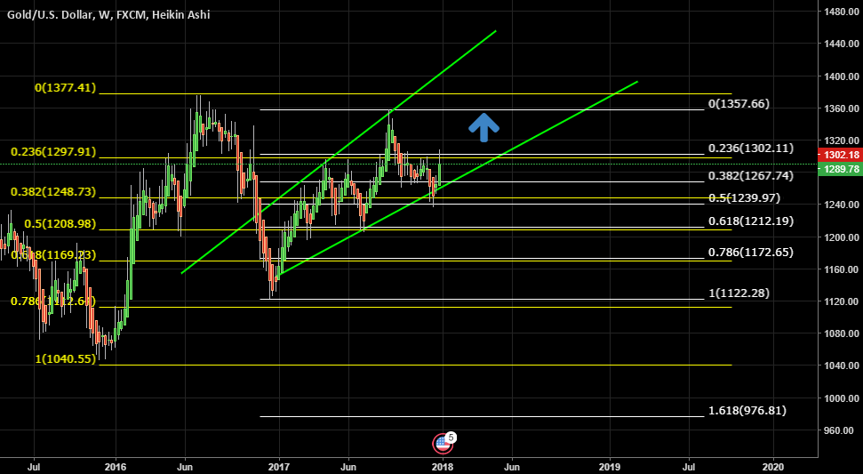 GOLD LONG IDEA FOR LONG TERM TRADE