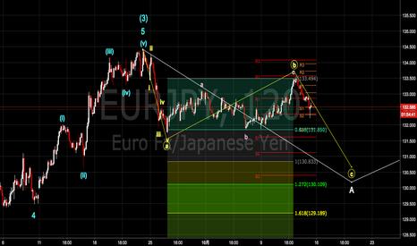 EURJPY: ユーロ円アップデート 短期調整継続と判断 [2017-10-13 金 19:47]