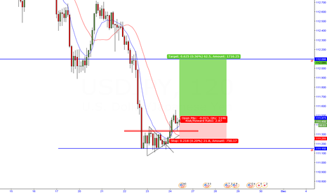 USDJPY: [b]USDJPY INTRA DAY LONG![/b]