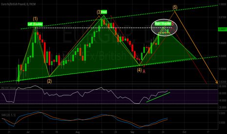 EURGBP: EURGBP daily chart ...decisive point
