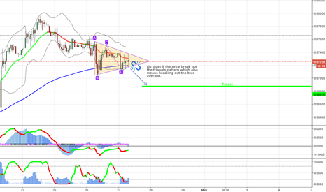 USDCHF: Possible short in the USDCHF - 1 hour chart