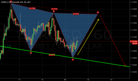EURUSD: EURUSD 60min, POSSIBLE BEARISH SHARK PATTERN IS FORMING