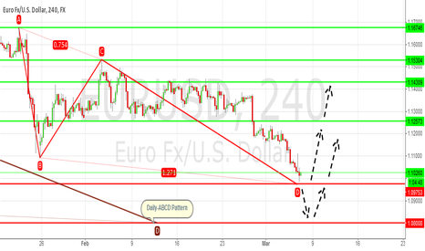 EURUSD: EUR/USD: Found ABCD Pattern in H4 TF !!