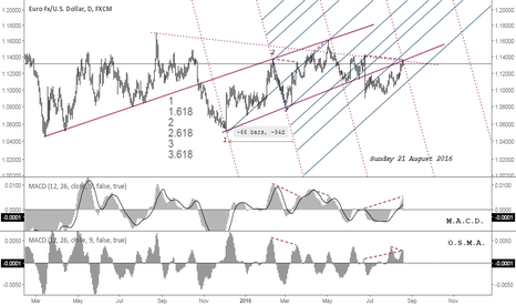EURUSD: Andrews Pitchfork Short + multipivot line corelation + divergenc
