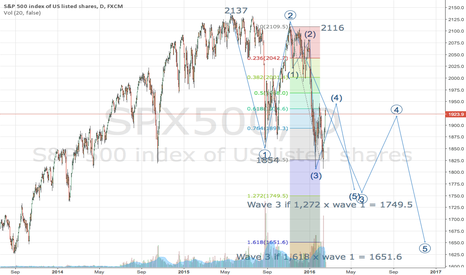 SPX500: An impulsive view on the downtrend