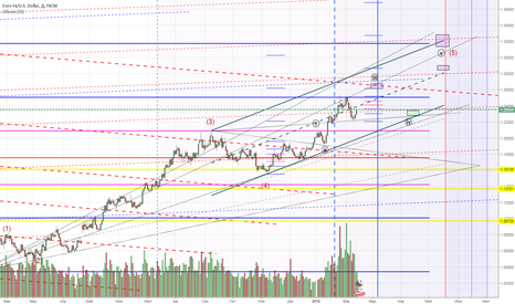 EURUSD: EUR/USD  sell in may and go away