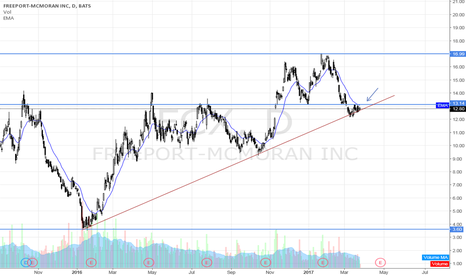 FCX: Looking for a setup on FCX