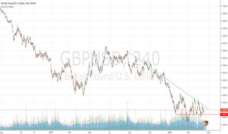 GBPUSD: Strong support, compression of resistance