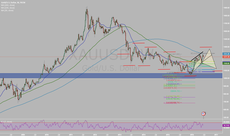 XAUUSD: Gold with some upward movement?
