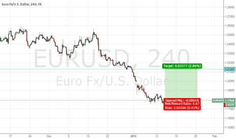 EURUSD: Time buy eur