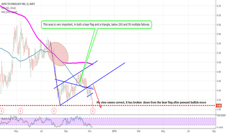 AVID: AVID, breaks down from both bearish flags.