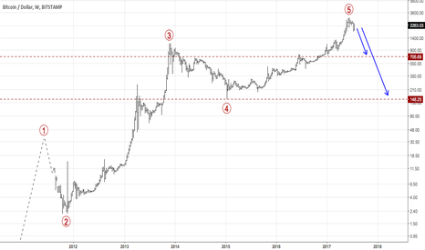 BTCUSD: A possible completed 5 Wave Elliott Wave pattern in Bitcoin!