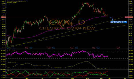 CVX: Chevron is not in the clear yet