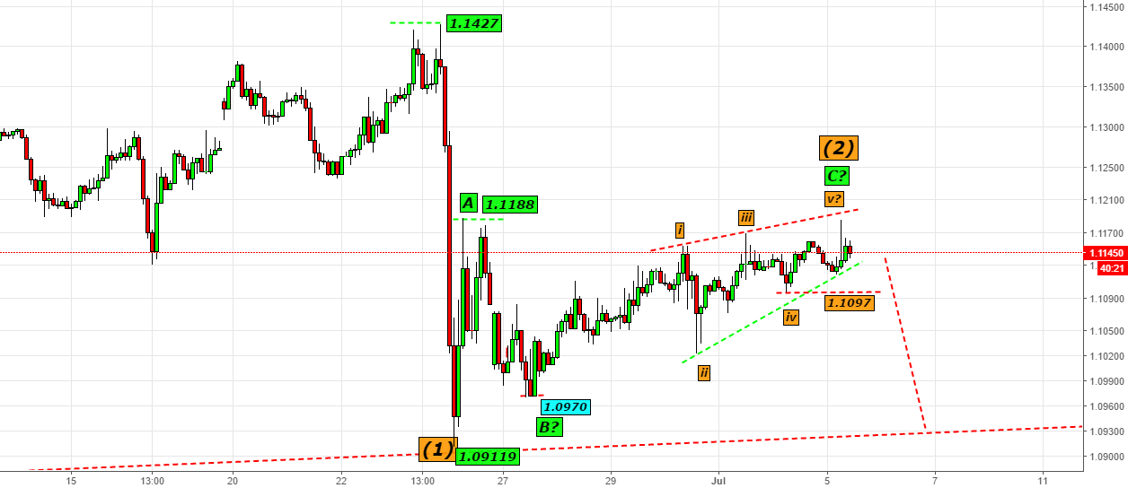 EURUSD-- LET US BE READY WITH WEDGE ACTION@1.1150