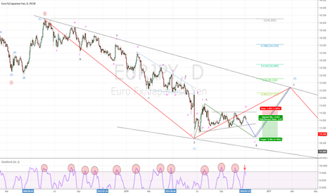EURJPY: EURJPY: Secondary test to Brexit low