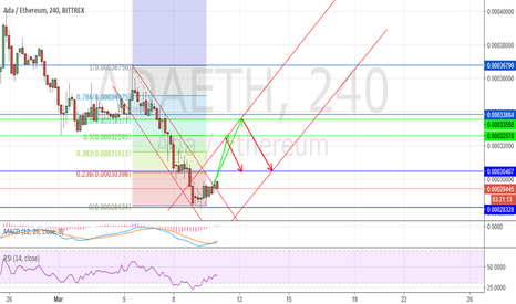 ADAETH: ADA Long | Fibonacci, RSI, MACD and Support and Resistance TA