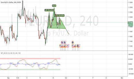 EURUSD: EURUSD Head and Shoulders forming