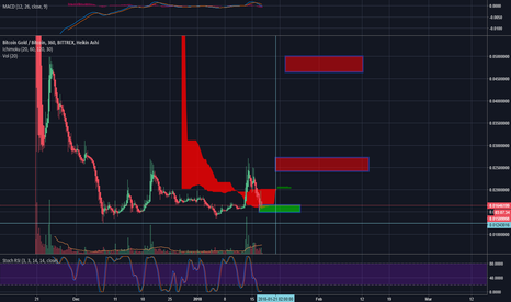 BTGBTC: BTG possible new move