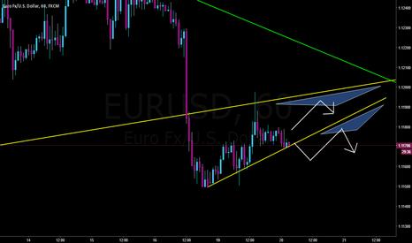 EURUSD: Continuation wedge on EURUSD