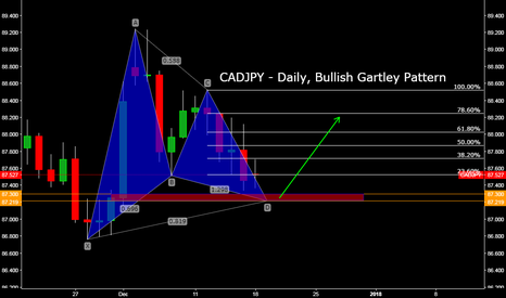 CADJPY: CADJPY - Daily, Bullish Gartley Pattern