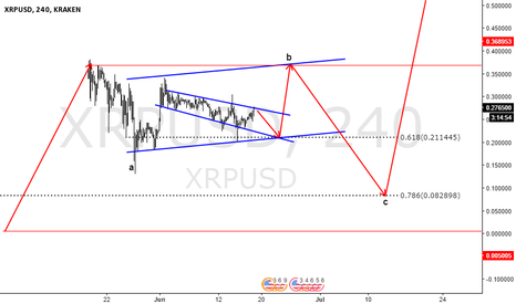 XRPUSD: XRPUSD Still poised for 7 cents?