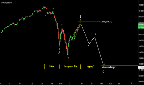 SPX: SPX500: Another drop is ahead.