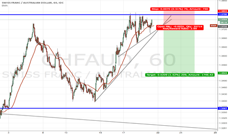 CHFAUD: CHFAUD short opportunity after breakout