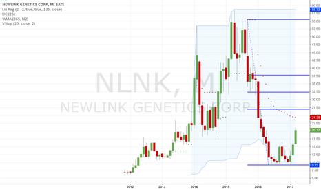 NLNK: Still some room