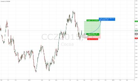 CCZ2015: Long DEC COCOA with a risk/reward Ratio of 2,86