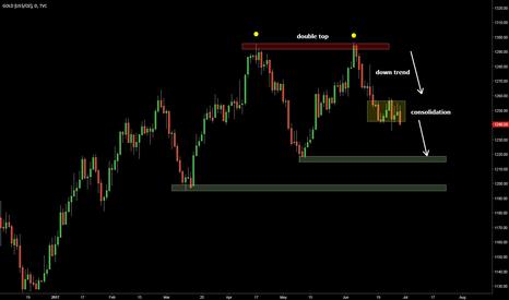 GOLD: short opportunity
