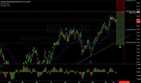 EEM: No downside risk trade on Emerging Markets (70% probability)